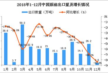 2018年12月中国原油出口量同比下降83.8%
