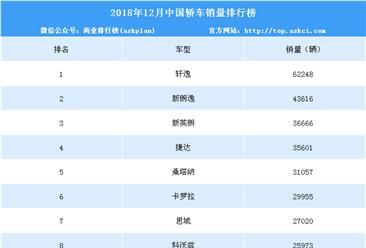 2018年12月中国轿车销量排行榜(附年度排名)