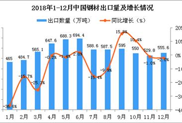 2018年12月中国钢材出口量为555.6万吨 同比下降2%