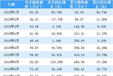 2018年招商蛇口销售金额1706亿 同比增加51.26%(附图表)