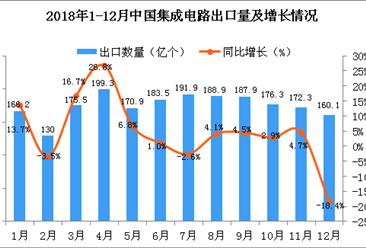2018年12月中国集成电路出口量为160.1亿个 同比下降18.4%(附图)