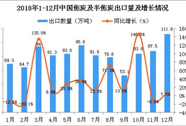 2018年12月中国焦炭及半焦炭出口量为111.8万吨 同比增长7.5%