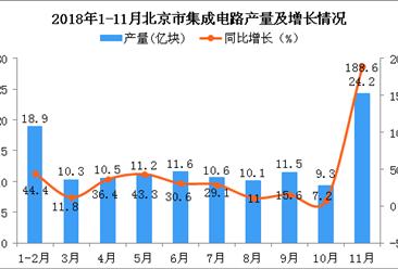 2018年1-11月北京市集成电路产量为128.2亿块 同比增长37.8%(图)