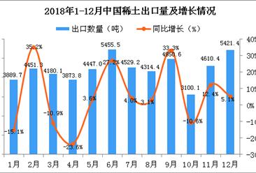 2018年12月中国稀土出口量为5421.4吨 同比增长5.1%