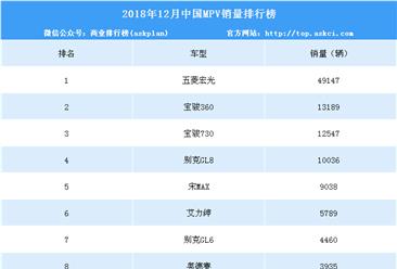 2018年12月中国MPV销量排行榜(附年度排名)