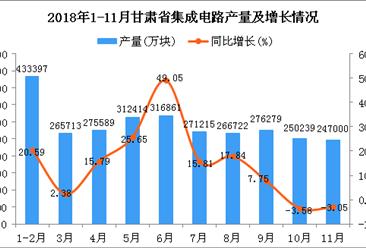 2018年1-11月甘肃省集成电路产量及增长情况分析(图)