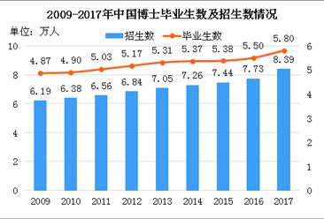 苏州一小学拥有194位博士家长 博士招生数及毕业生数据分析(图)