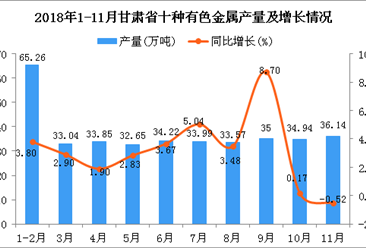 2018年1-11月甘肃省十种有色金属产量为372.66万吨 同比增长3.18%