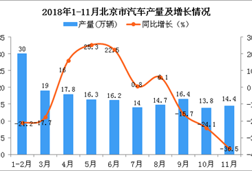 2018年1-11月北京市汽车产量为172.6万辆 同比下降9.6%