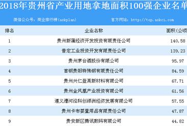 产业用地情报:2018年贵州省产业用地拿地面积100强企业排行榜