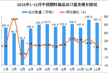 2018年12月中国塑料制品出口量为122.4万吨 同比增长7.4%