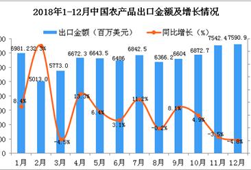 2018年12月中国农产品出口金额同比下降4.8%