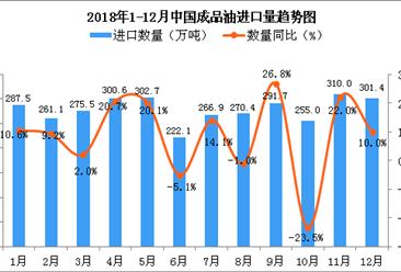 2018年12月中国成品油进口量为301.4万吨 同比增长10%(图)