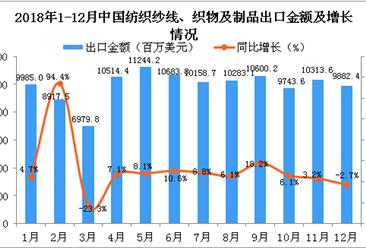 2018年12月中国纺织纱线、织物及制品出口金额同比下降2.7%