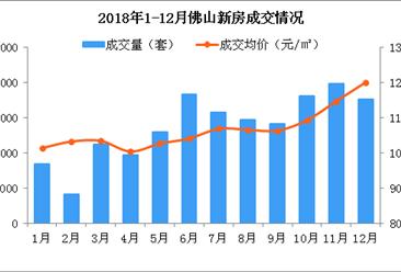 2018年12月佛山各区新房房价及成交数据分析:高明房价同比上涨60%(图)