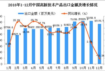 2018年12月中国高新技术产品出口金额为67175.7百万美元 同比下降10.3%