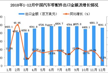 2018年12月中国汽车零配件出口金额为4641.1百万美元 同比下降2.2%