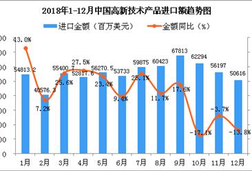 2018年12月中国高新技术产品进口金额为50616百万美元 同比下降13.8%