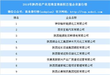 产业用地情报:2018年陕西省产业用地拿地面积百强企业排行榜