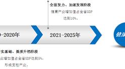 《海南省健康产业发展规划》印发  2020年健康产业增加值占GDP的5%(附全文)