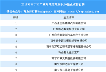 产业用地情报:2018年南宁市产业用地拿地面积50强企业排行榜