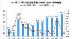 2018年12月中国空载重量超过2吨的飞机进口量同比下降21.8%