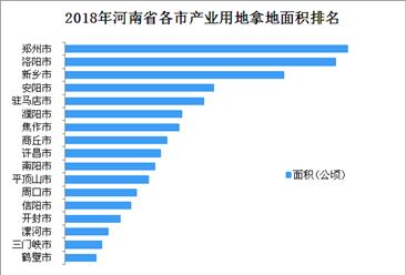 产业用地情报:2018年河南省产业用地拿地面积100强企业排行榜
