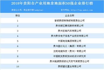 产业用地情报:2018年贵阳产业用地拿地面积50强企业排行榜