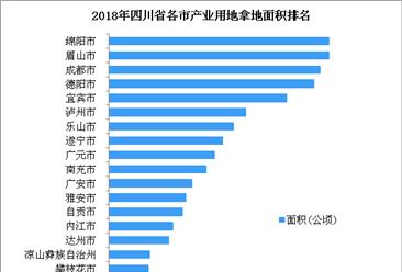 产业用地情报:2018年四川省产业用地拿地面积100强企业排行榜