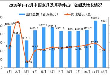2018年1-12月中国家具及其零件出口金额增长情况分析