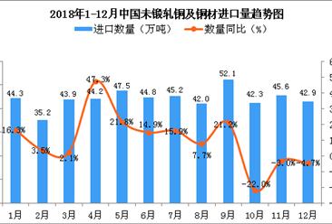 2018年12月中国未锻轧铜及铜材进口量为42.9万吨 同比下降4.7%