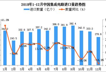 2018年12月中国集成电路进口量为278.6亿个 同比下降16.9%