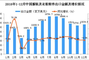 2018年12月中国服装及衣着附件出口金额同比下降4.5%