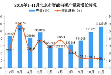 2018年1-11月北京市智能电视产量同比增长203.3%