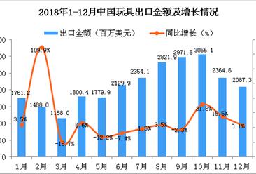 2018年12月中国玩具出口金额为2087.3百万美元 同比增长3.1%