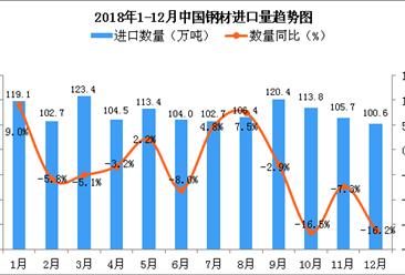 2018年12月中国钢材进口量为100.6万吨 同比下降16.2%