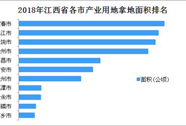 产业用地情报:2018年江西省产业用地拿地面积100强企业排行榜