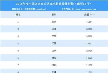 2018年中国各省市公共充电桩数量排行榜