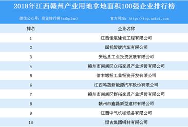 产业用地情报:2018年江西赣州产业用地拿地面积100强企业排行榜