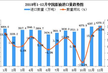 2018年12月中国原油进口量为4378.2万吨 同比增长29.9%