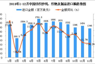 2018年12月中国纺织纱线、织物及制品进口金额为1346百万美元 同比下降14.2%