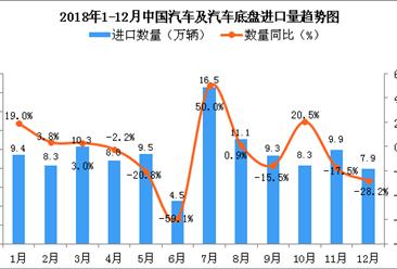 2018年1-12月中国汽车及汽车底盘进口数量及金额增长情况分析(图)