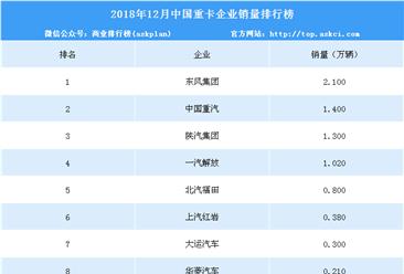 2018年12月中国重型货车企业销量排行榜