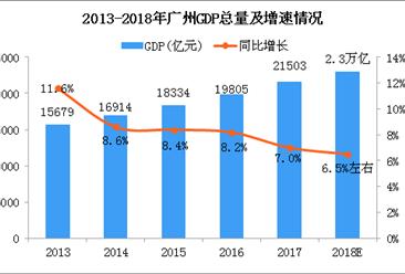 2018年广州GDP预计2.3万亿 同比增长6.5%左右(图)