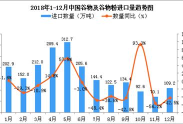 2018年12月中国谷物及谷物粉进口量为109.2万吨 同比下降42.5%