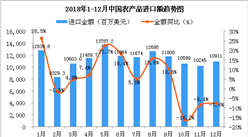 2018年1-12月中国农产品进口金额增长率情况分析(附图)