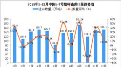 2018年12月中国5-7号燃料油进口量为151.1万吨 同比增长13.6%