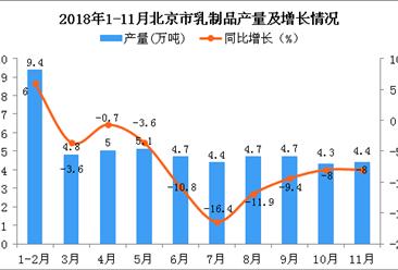2018年1-11月北京市乳制品产量为51.5万吨 同比下降5.8%