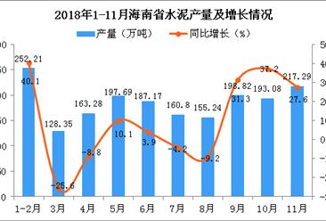2018年1-11月海南省水泥产量及增长情况分析