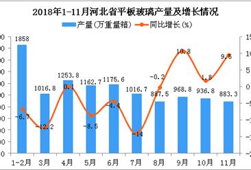 2018年1-11月河北省平板玻璃产量为11160万重量箱 同比下降3.1%